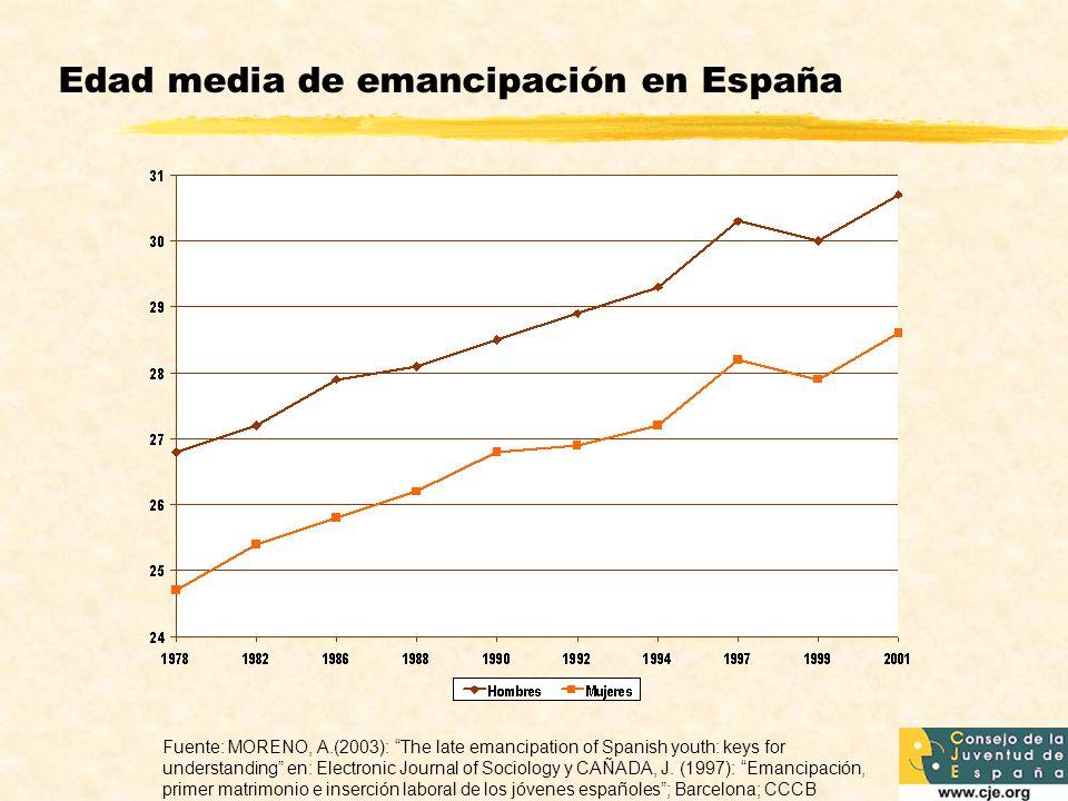 Edad media de emancipación en España