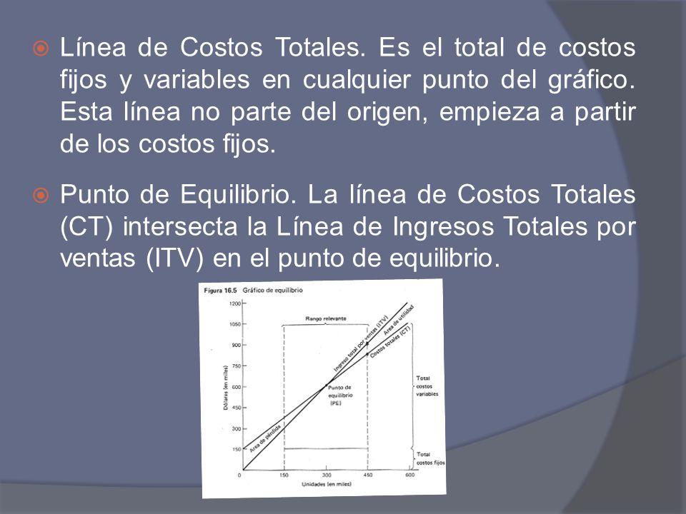 Línea de Costos Totales