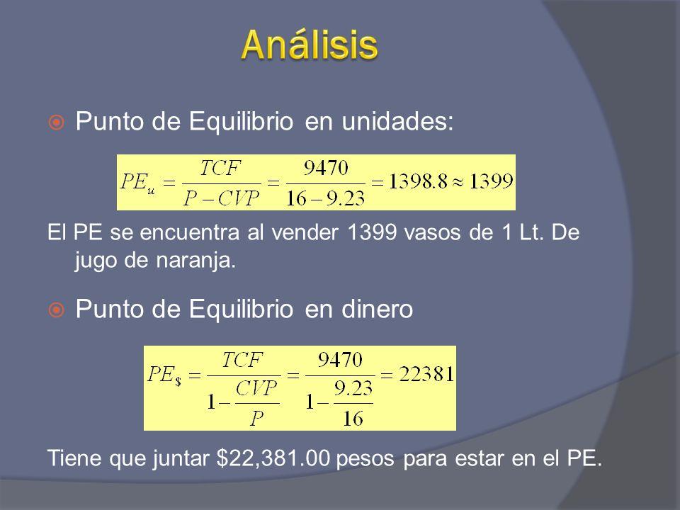 Análisis Punto de Equilibrio en unidades: