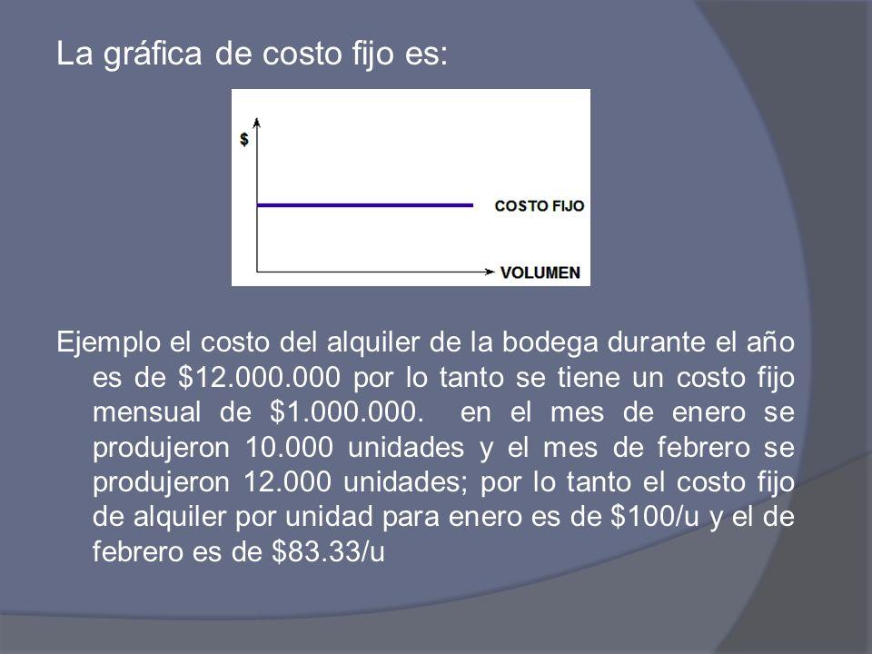 La gráfica de costo fijo es: