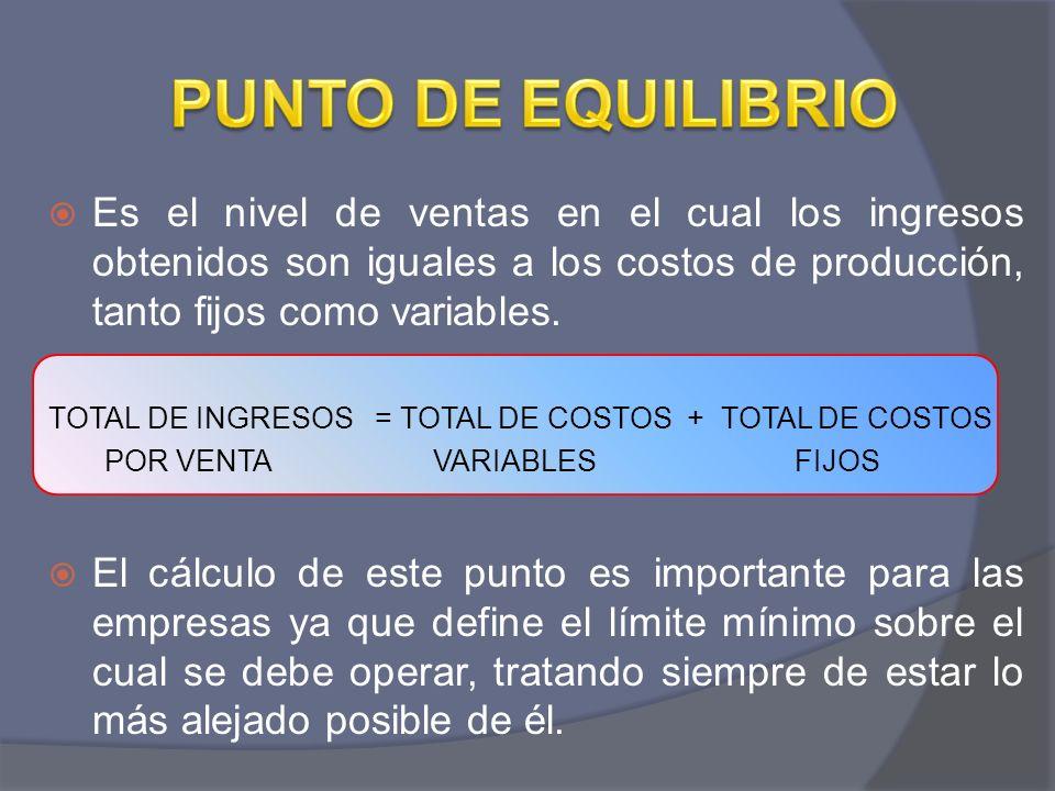 PUNTO DE EQUILIBRIOEs el nivel de ventas en el cual los ingresos obtenidos son iguales a los costos de producción, tanto fijos como variables.