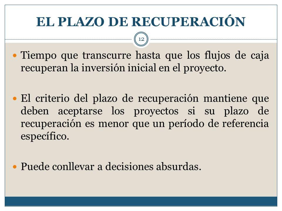 EL PLAZO DE RECUPERACIÓN