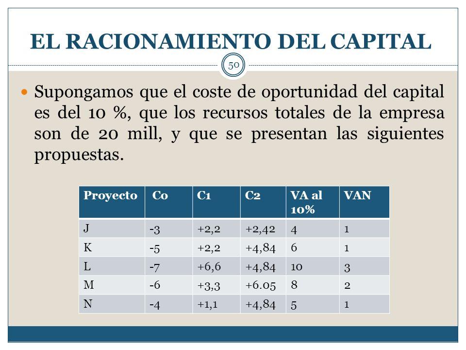 EL RACIONAMIENTO DEL CAPITAL