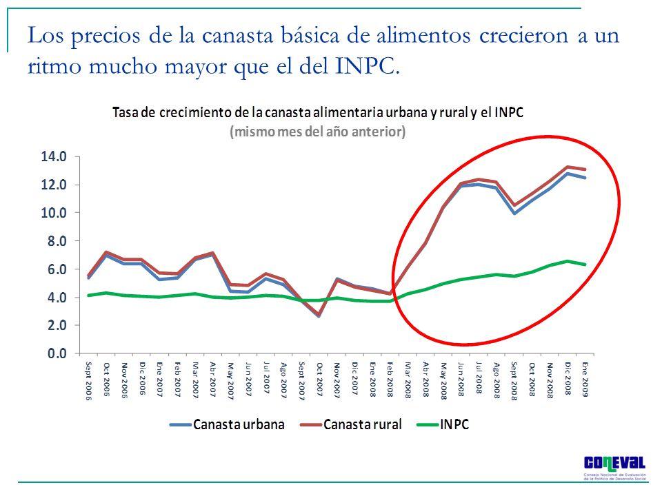 Los precios de la canasta básica de alimentos crecieron a un ritmo mucho mayor que el del INPC.