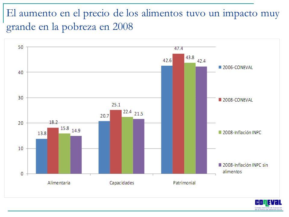 El aumento en el precio de los alimentos tuvo un impacto muy grande en la pobreza en 2008