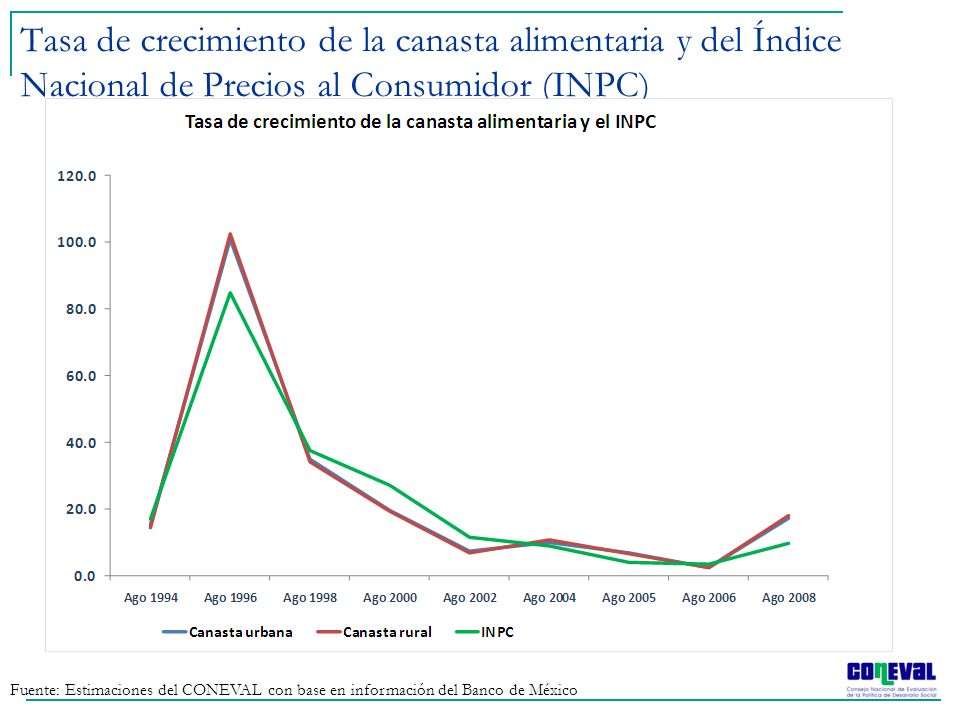 Tasa de crecimiento de la canasta alimentaria y del Índice Nacional de Precios al Consumidor (INPC)