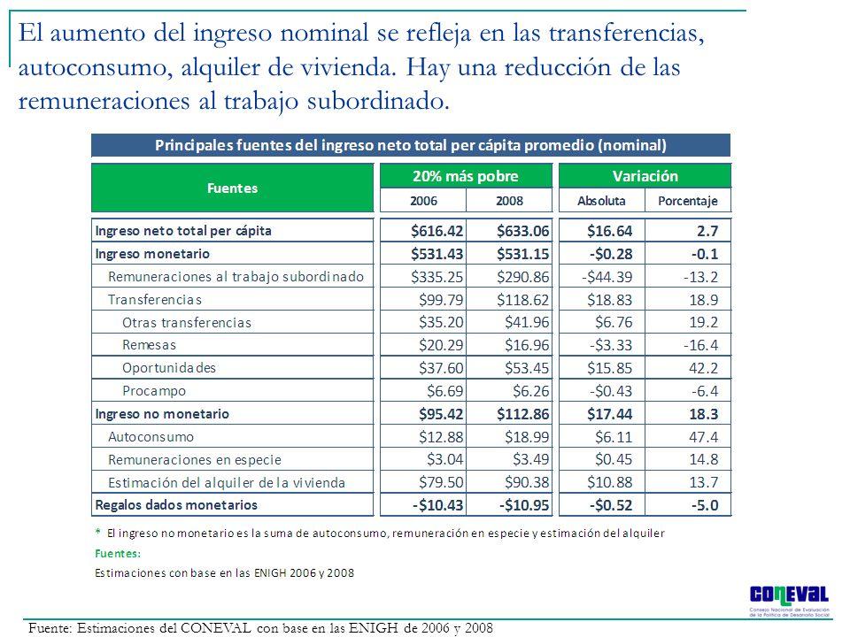 El aumento del ingreso nominal se refleja en las transferencias, autoconsumo, alquiler de vivienda. Hay una reducción de las remuneraciones al trabajo subordinado.