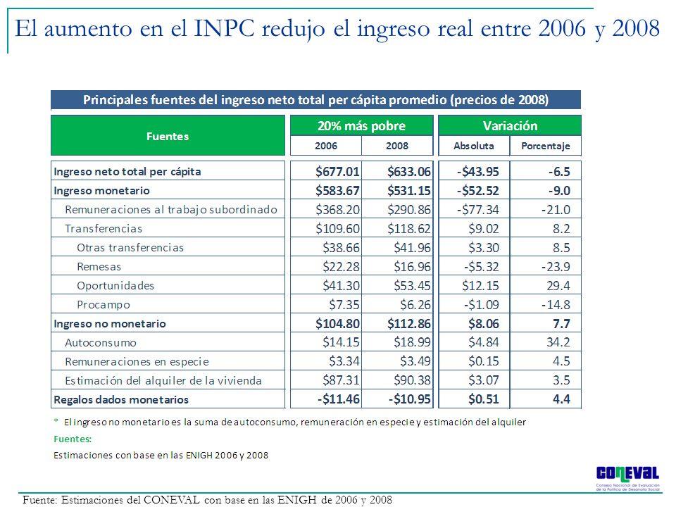 El aumento en el INPC redujo el ingreso real entre 2006 y 2008