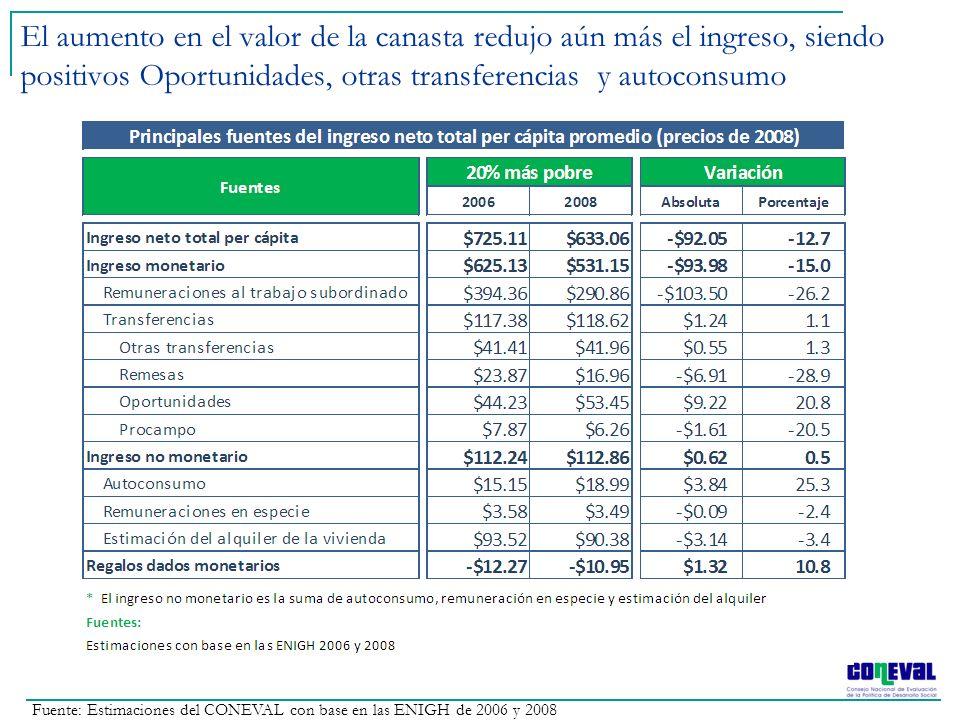 El aumento en el valor de la canasta redujo aún más el ingreso, siendo positivos Oportunidades, otras transferencias y autoconsumo
