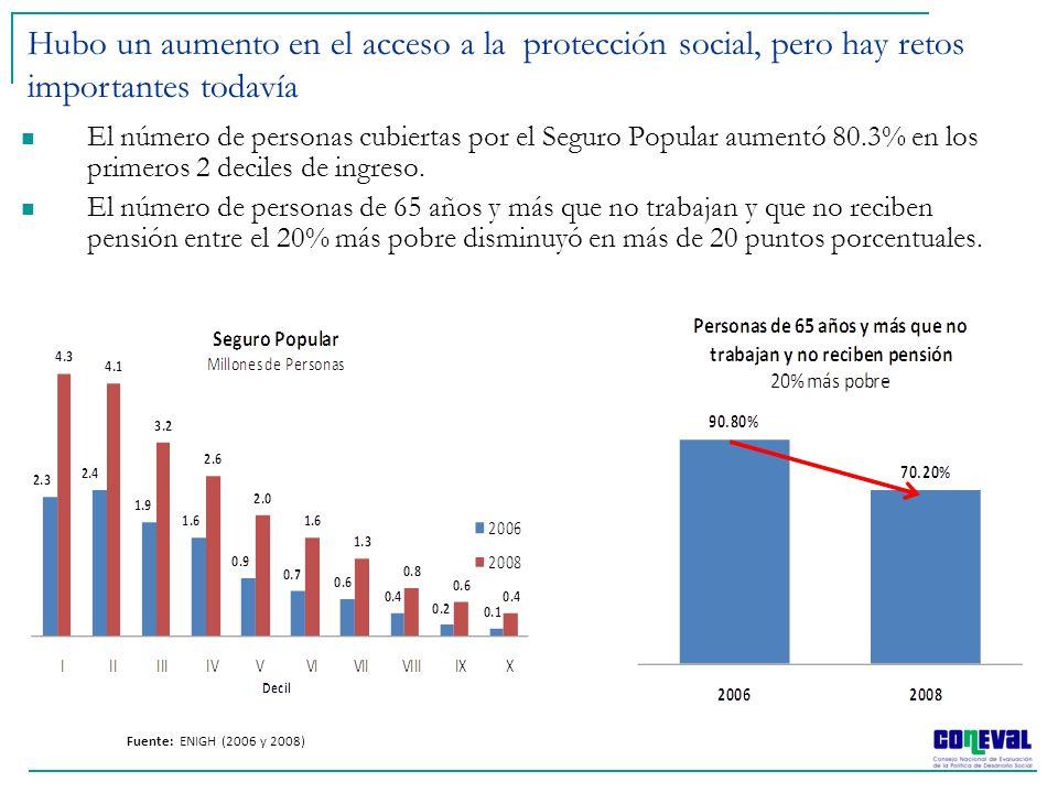 Hubo un aumento en el acceso a la protección social, pero hay retos importantes todavía