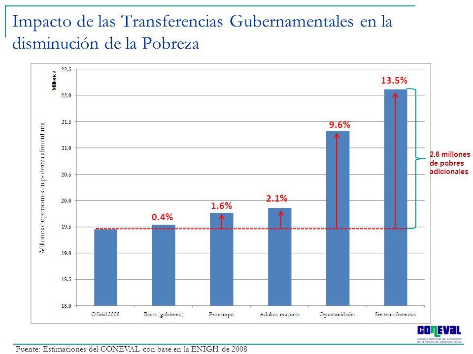 Impacto de las Transferencias Gubernamentales en la disminución de la Pobreza