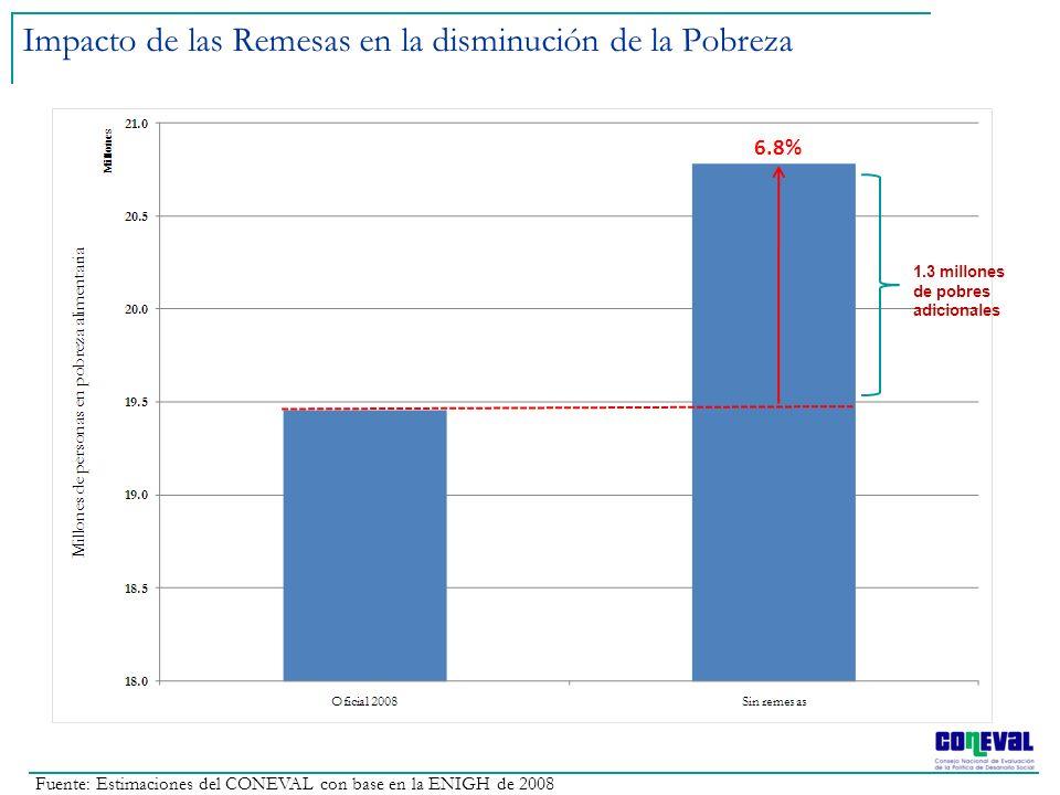 Impacto de las Remesas en la disminución de la Pobreza