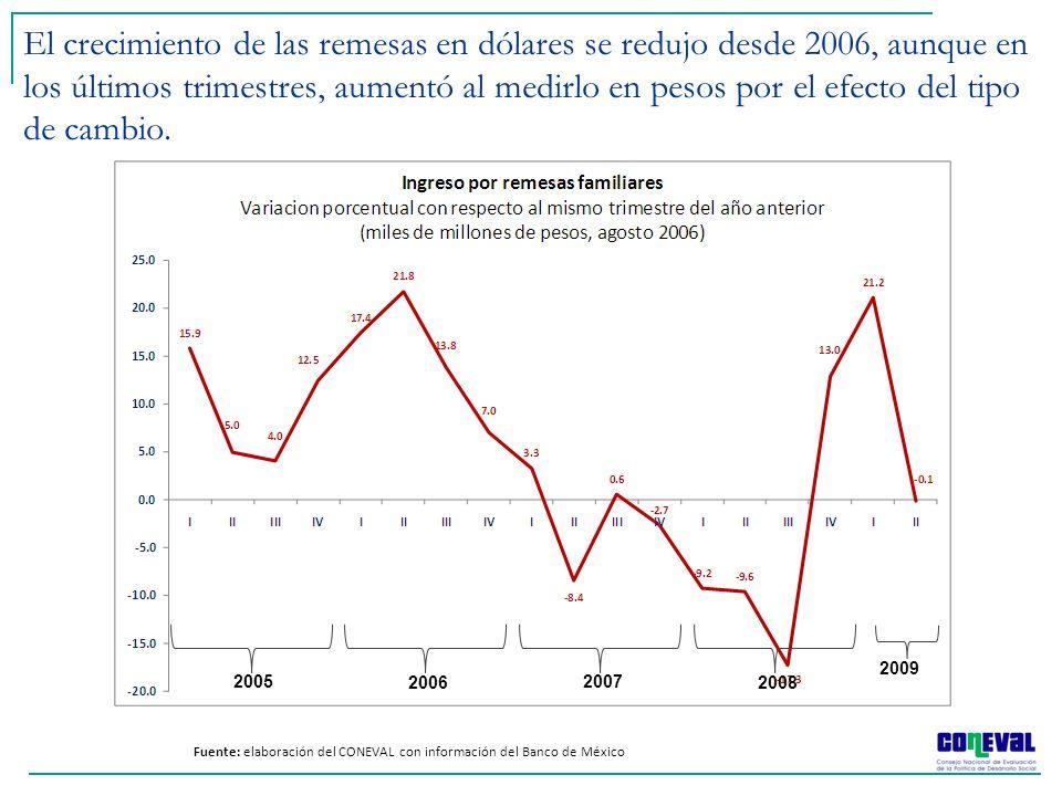 El crecimiento de las remesas en dólares se redujo desde 2006, aunque en los últimos trimestres, aumentó al medirlo en pesos por el efecto del tipo de cambio.