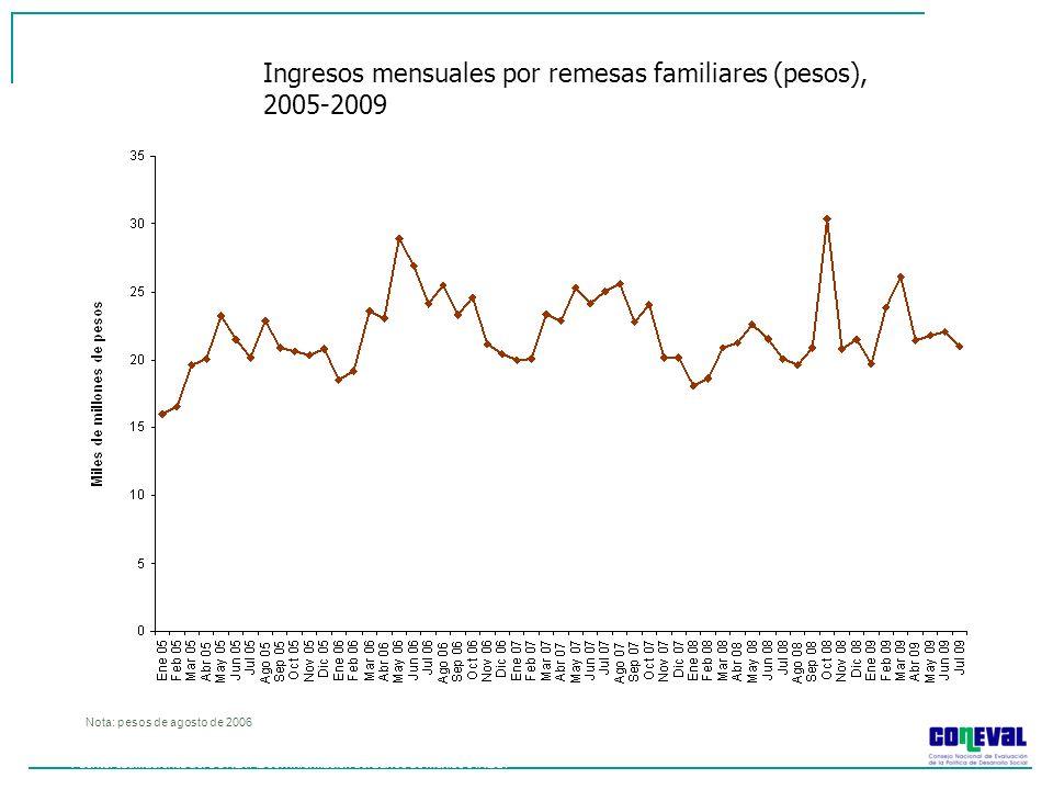 Ingresos mensuales por remesas familiares (pesos), 2005-2009
