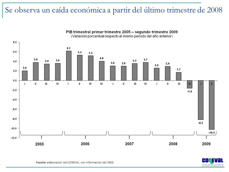 Se observa un caída económica a partir del último trimestre de 2008