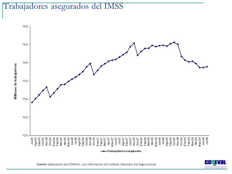 Trabajadores asegurados del IMSS