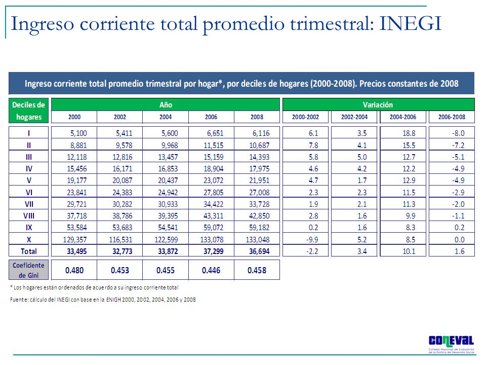 Ingreso corriente total promedio trimestral: INEGI