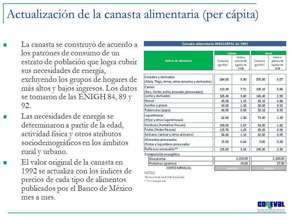 Actualización de la canasta alimentaria (per cápita)