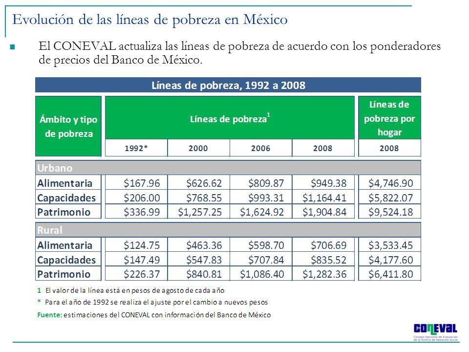 Evolución de las líneas de pobreza en México