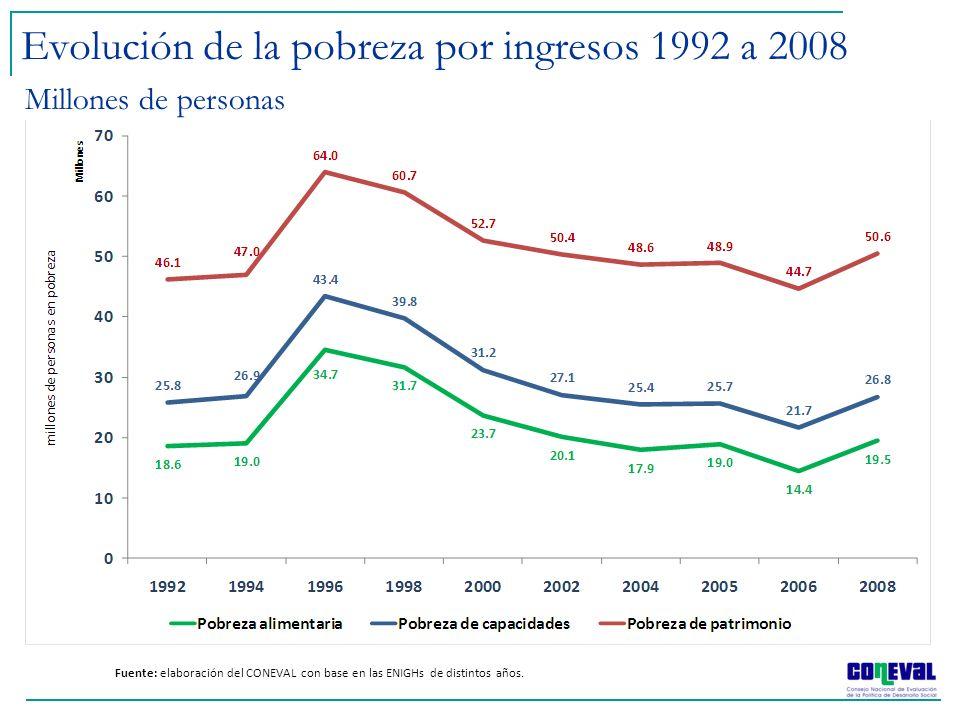 Evolución de la pobreza por ingresos 1992 a 2008