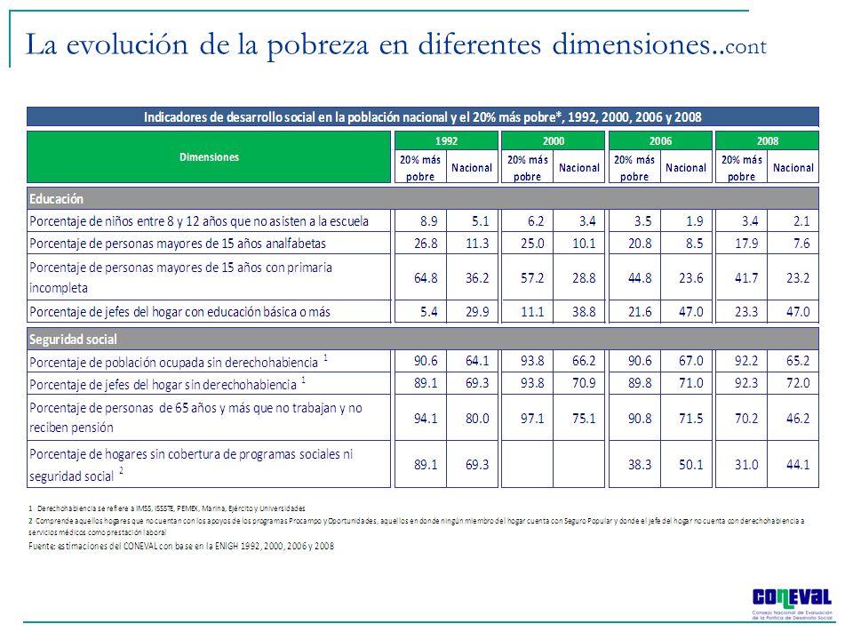 La evolución de la pobreza en diferentes dimensiones..cont