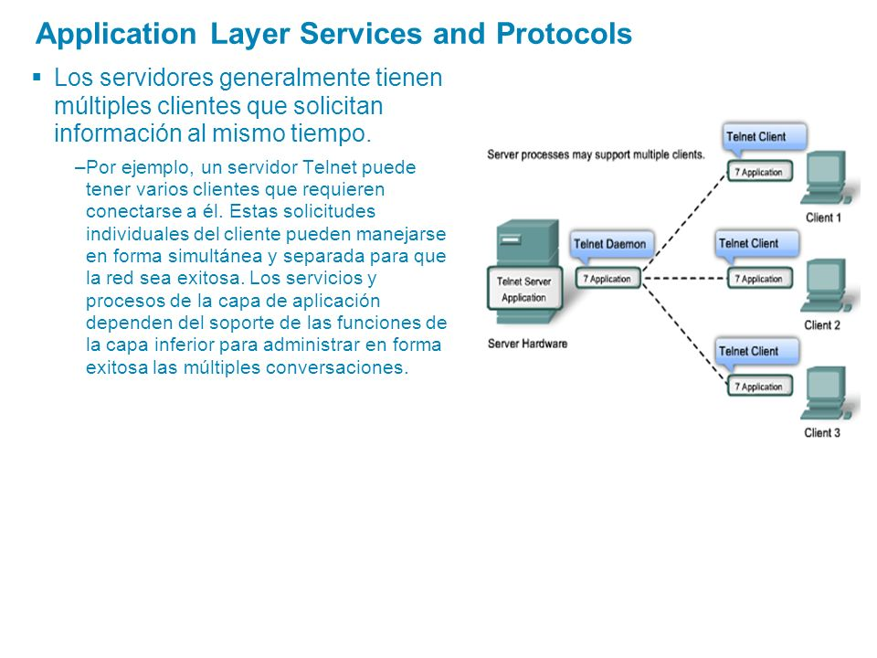 Application Layer Services and Protocols