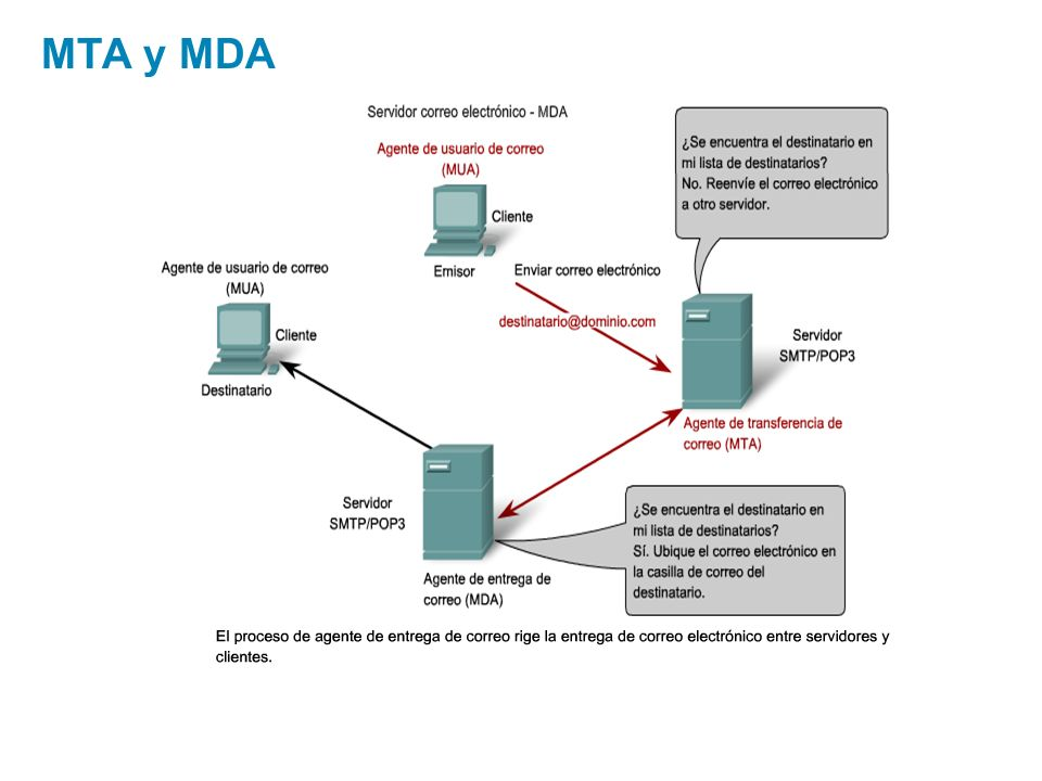 MTA y MDA Use graphic 1.1.1.1 Use graphic 1.1.1.3