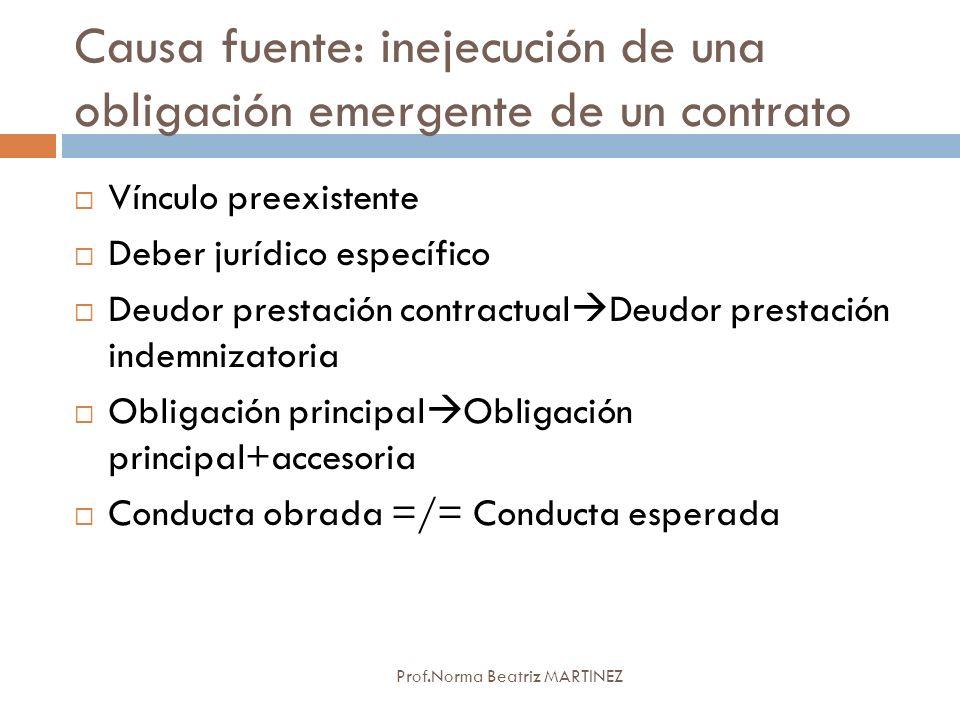 Causa fuente: inejecución de una obligación emergente de un contrato