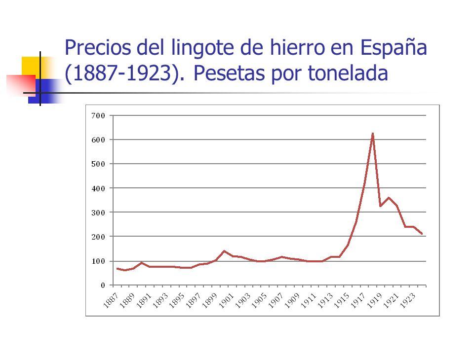 Precios del lingote de hierro en España (1887-1923)