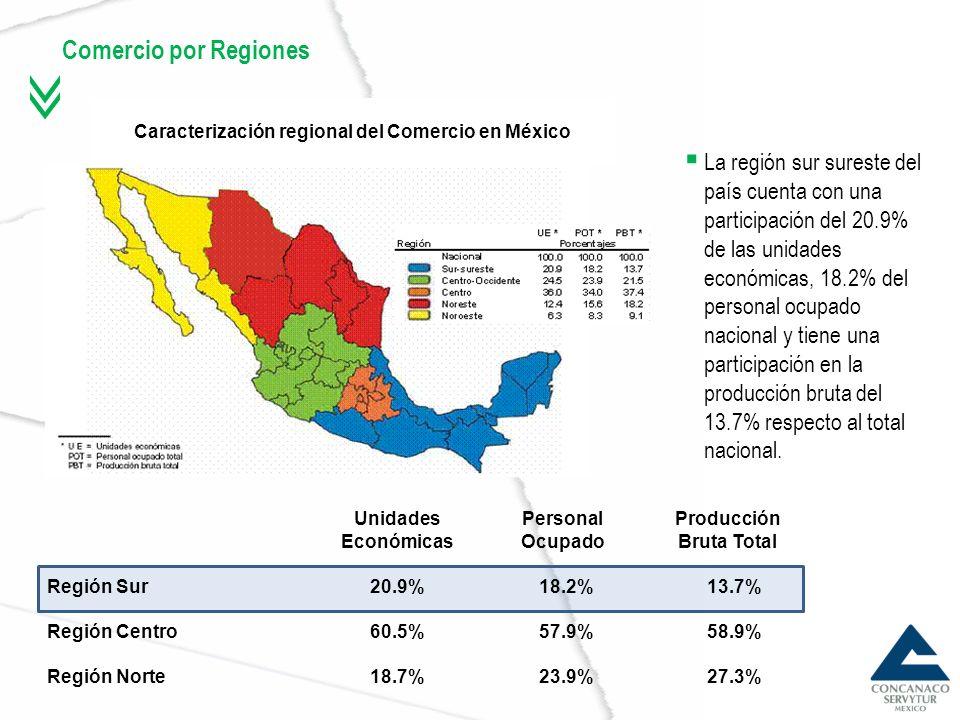Caracterización regional del Comercio en México Producción Bruta Total