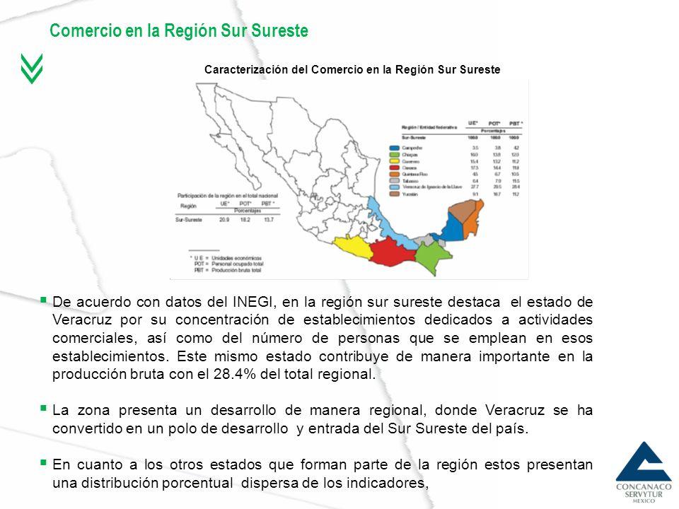 Comercio en la Región Sur Sureste
