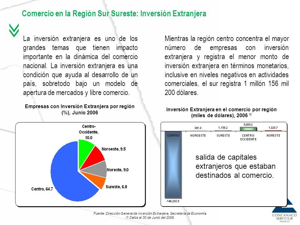 Comercio en la Región Sur Sureste: Inversión Extranjera