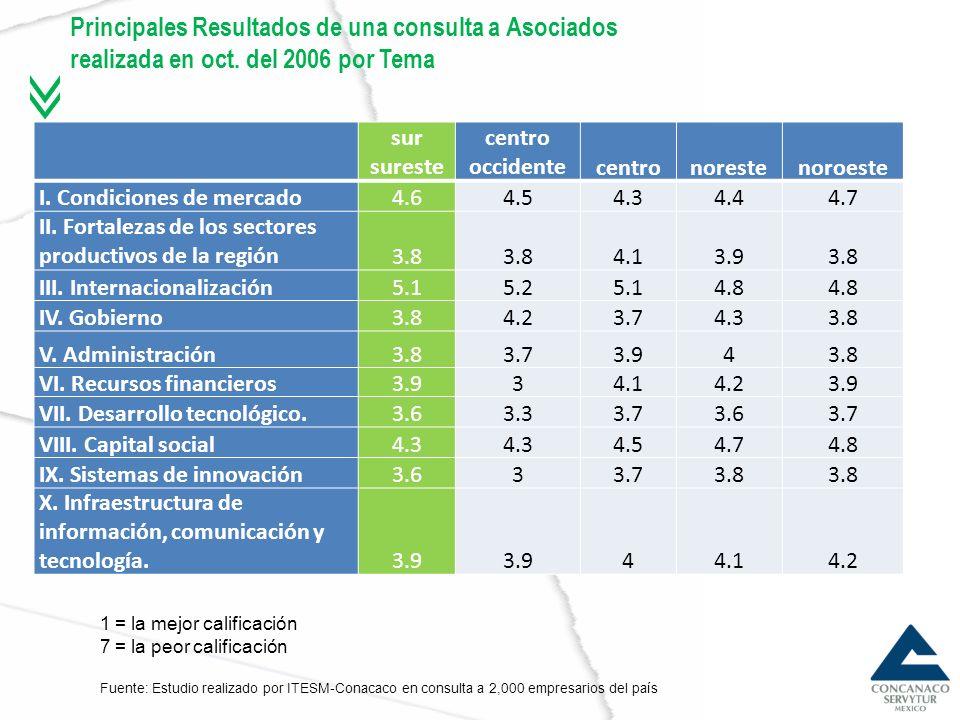 Principales Resultados de una consulta a Asociados realizada en oct