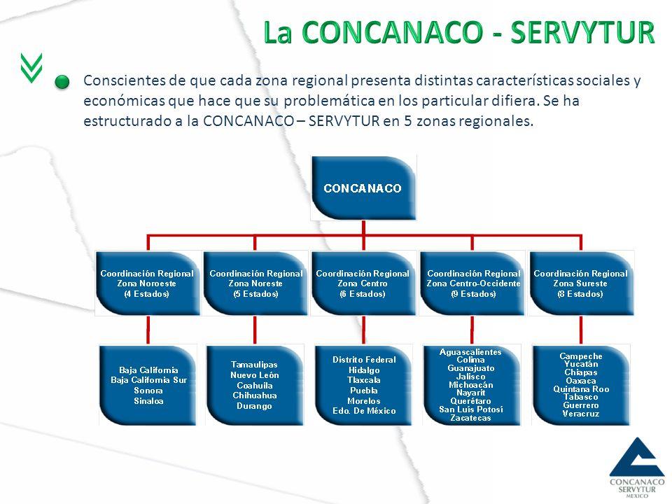 La CONCANACO - SERVYTUR