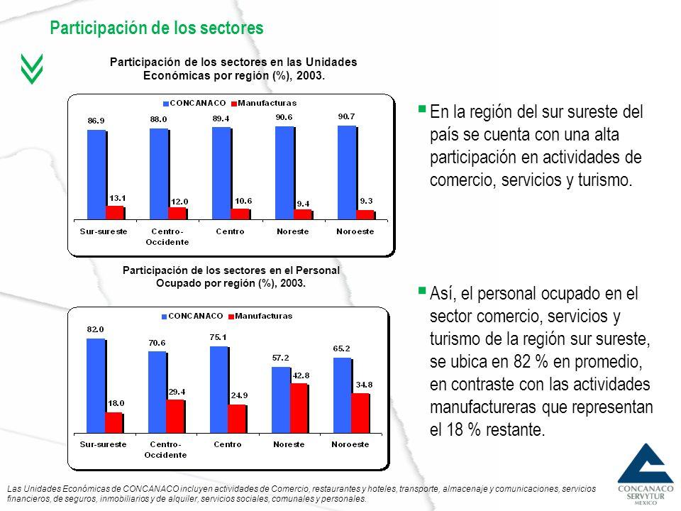 Participación de los sectores
