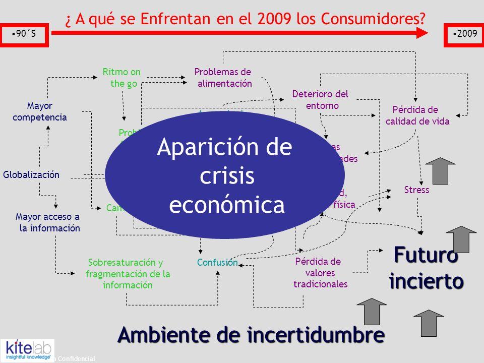 Aparición de crisis económica