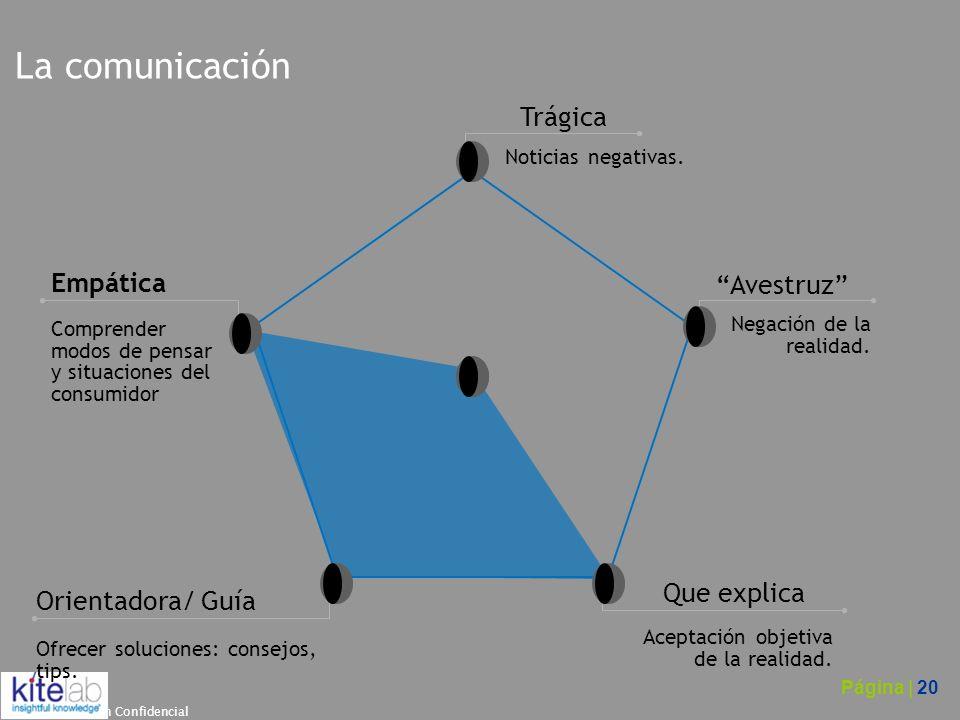 La comunicación Trágica Empática Avestruz Que explica