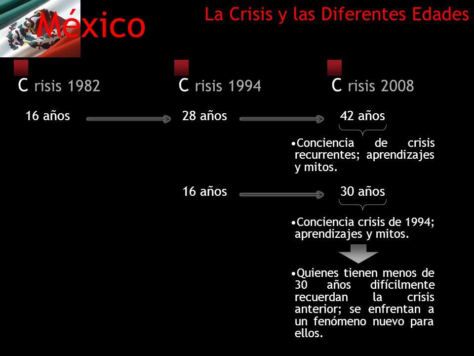 México La Crisis y las Diferentes Edades C risis 1982 C risis 1994
