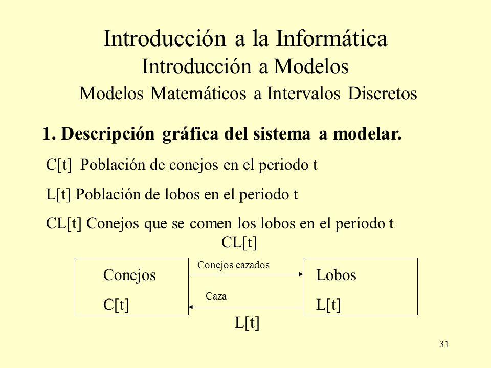 Introducción a la Informática Introducción a Modelos Modelos Matemáticos a Intervalos Discretos