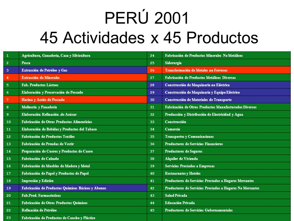 PERÚ 2001 45 Actividades x 45 Productos