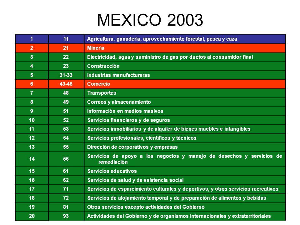 MEXICO 2003 1. 11. Agricultura, ganadería, aprovechamiento forestal, pesca y caza. 2. 21. Minería.