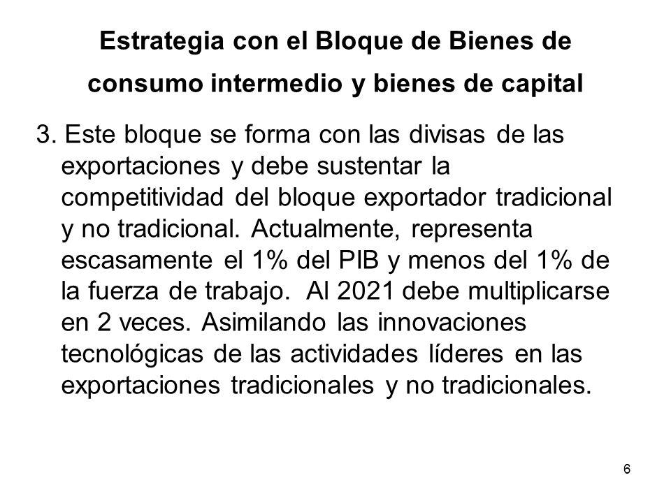 Estrategia con el Bloque de Bienes de consumo intermedio y bienes de capital