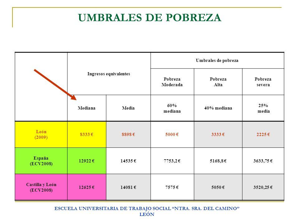UMBRALES DE POBREZA Ingresos equivalentes. Umbrales de pobreza. Pobreza. Moderada. Alta. severa.
