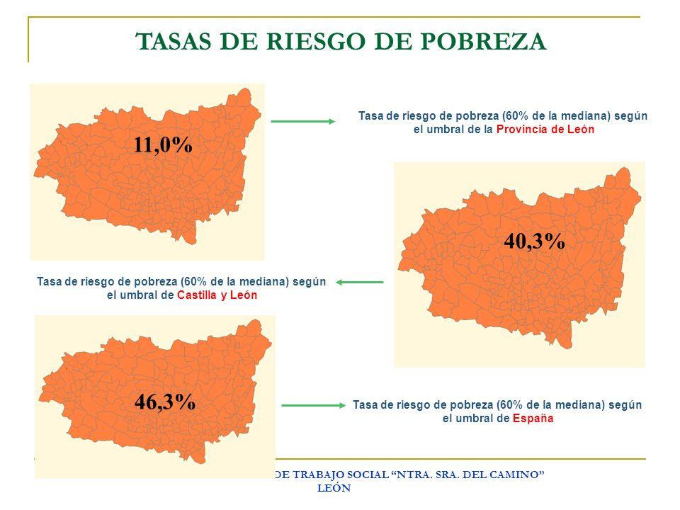 TASAS DE RIESGO DE POBREZA
