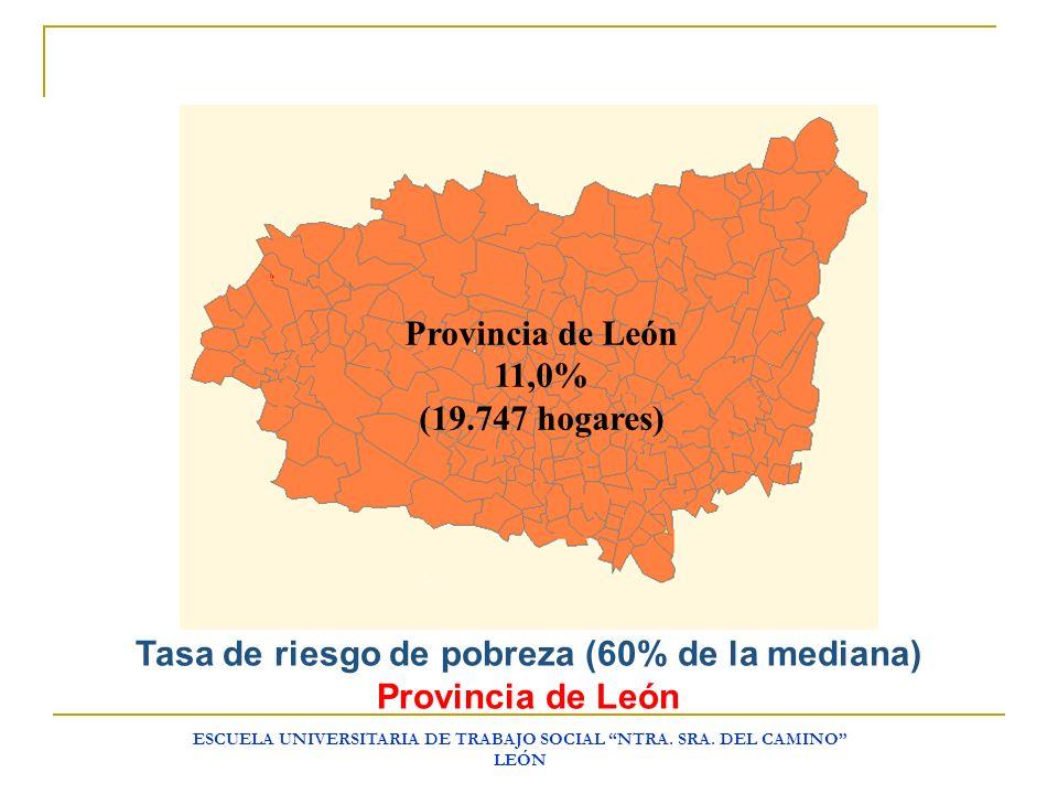 Tasa de riesgo de pobreza (60% de la mediana) Provincia de León
