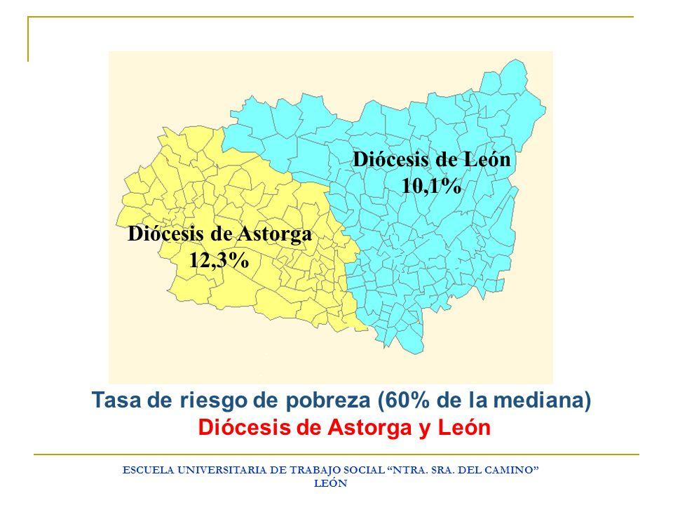Tasa de riesgo de pobreza (60% de la mediana)