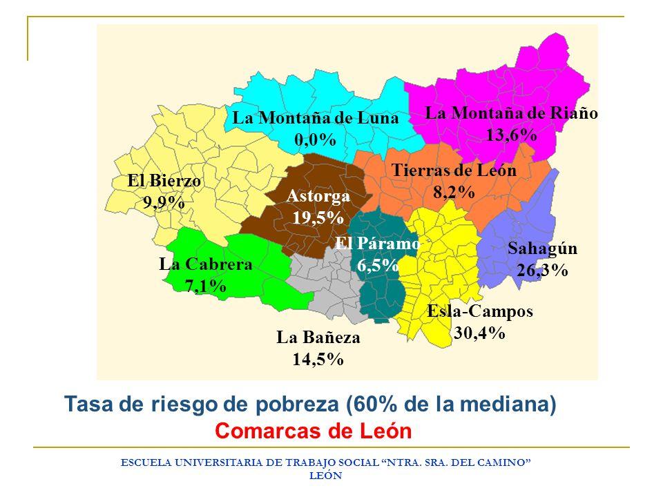 Tasa de riesgo de pobreza (60% de la mediana) Comarcas de León
