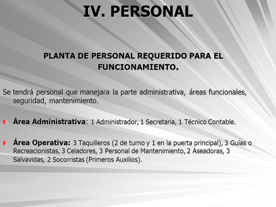 PLANTA DE PERSONAL REQUERIDO PARA EL FUNCIONAMIENTO.