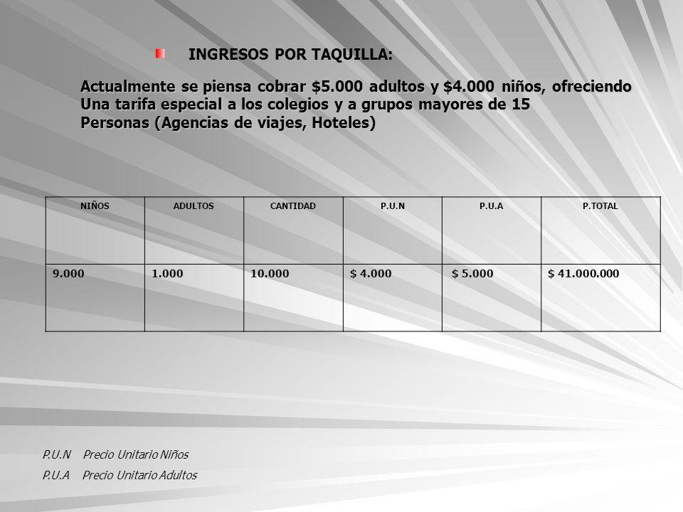 INGRESOS POR TAQUILLA: