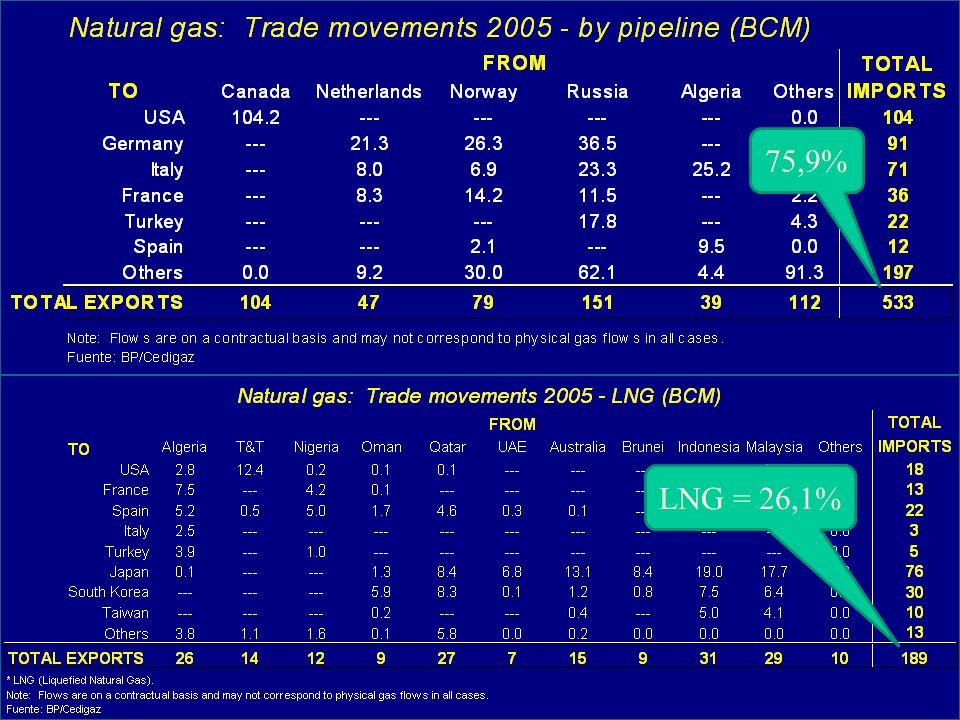 75,9% LNG = 26,1%